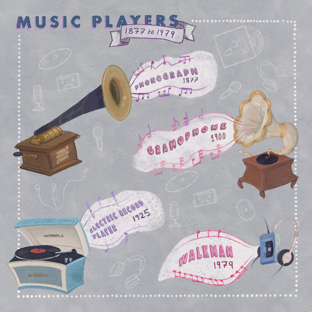 Music Players 1877 to 1979